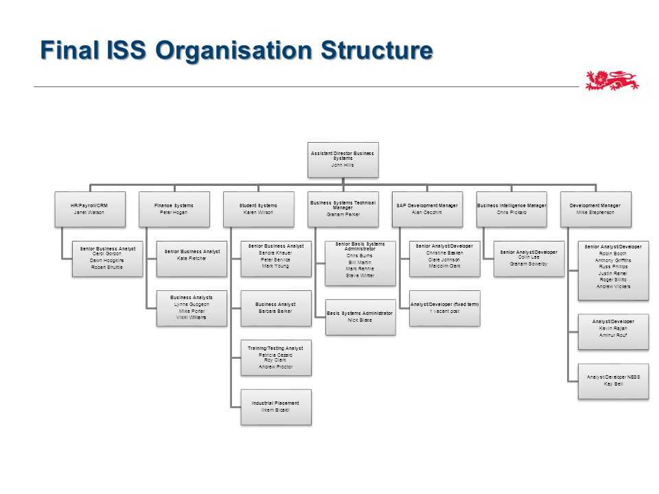 Final ISS Organisation Structure Assistant Director Business Systems John Hills HR/Payroll/CRM Janet Watson Senior Business Analyst Carol Gordon Dawn Hodgkins Robert Shuttle Finance Systems Peter Hogan Senior Business Analyst Kate Fletcher Business Analysts Lynne Gudgeon Mike Porter Vikki Williams Student Systems Karen Wilson Senior Business Analyst Sandra Knauer Peter Service Mark Young Business Analyst Barbara Barker Training/Testing Analyst Patricia Cezard Roy Clark Andrew Proctor Industrial Placement Ilkem Bicakli Business Systems Technical Manager Graham Parker Senior Basis Systems Administrator Chris Burns Bill Martin Mark Rennie Steve Winter Basis Systems Administrator Nick Blake SAP Development Manager Alan Cecchini Senior Analyst/Developer Christine Basken Clare Johnson Malcolm Clark Analyst/Developer (fixed term) 1 vacant post Business Intelligence Manager Chris Pickard Senior Analyst/Developer Colin Lee Graham Sowerby Development Manager Mike Stephenson Senior Analyst/Developer Robin Booth Anthony Griffiths Russ Phillips Justin Ramel Roger Sillito Andrew Vickers Analyst/Developer Kevin Rajiah Aminur Rouf Analyst/Developer NESS Kay Bell