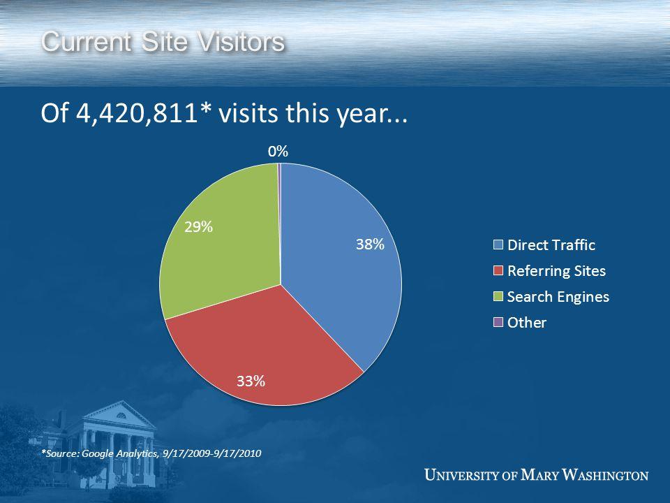 Current Site Breakdown by Target Audiences *Source: Survey by Cathy Finn-Derecki, Feb 9, 2010