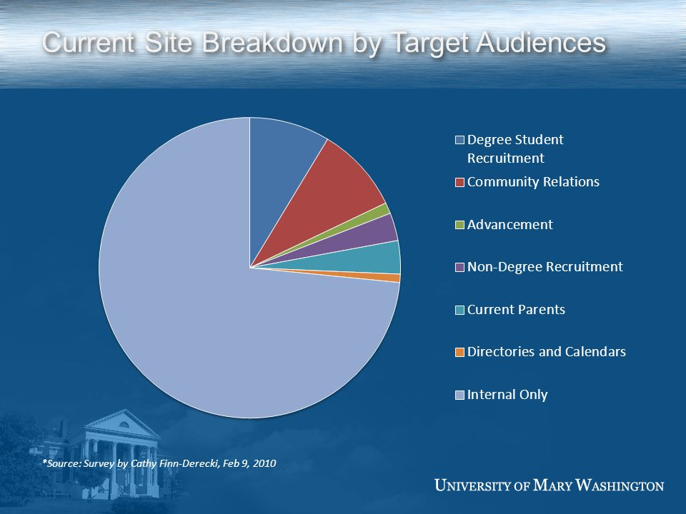 Current Site Breakdown by Target Audiences *Source: Survey by Cathy Finn-Derecki, Feb 9, 2010
