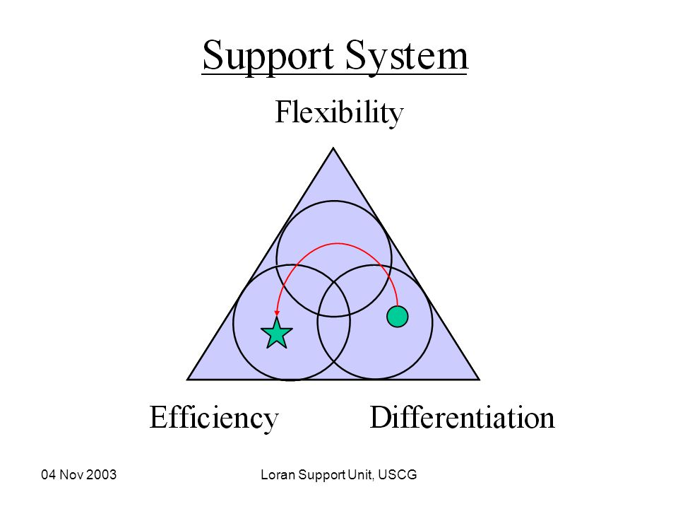 04 Nov 2003Loran Support Unit, USCG