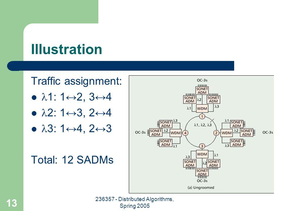 236357 - Distributed Algorithms, Spring 2005 13 Illustration Traffic assignment: 1: 1↔2, 3↔4 2: 1↔3, 2↔4 3: 1↔4, 2↔3 Total: 12 SADMs