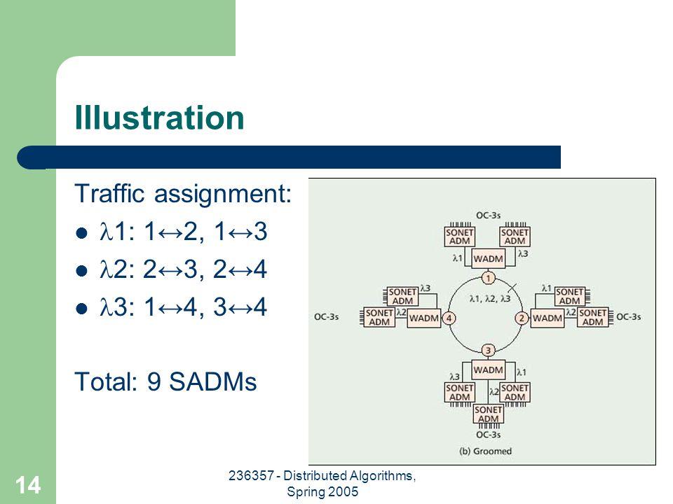 236357 - Distributed Algorithms, Spring 2005 14 Illustration Traffic assignment: 1: 1↔2, 1↔3 2: 2↔3, 2↔4 3: 1↔4, 3↔4 Total: 9 SADMs