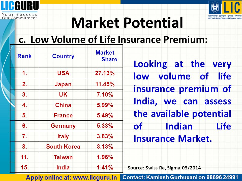 Looking at the very low volume of life insurance premium of India, we can assess the available potential of Indian Life Insurance Market. Source: Swis
