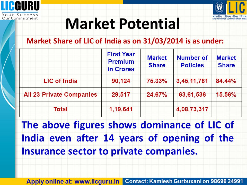 Market Potential Market Share of LIC of India as on 31/03/2014 is as under: The above figures shows dominance of LIC of India even after 14 years of o
