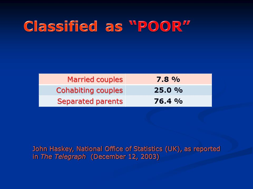 Married couples 7.8 % Cohabiting couples 25.0 % Separated parents 76.4 %
