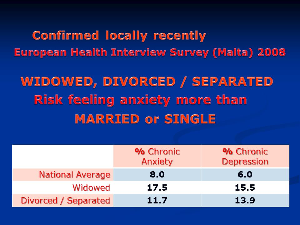% Chronic Anxiety % Chronic Depression National Average 8.06.0 Widowed17.515.5 Divorced / Separated 11.713.9