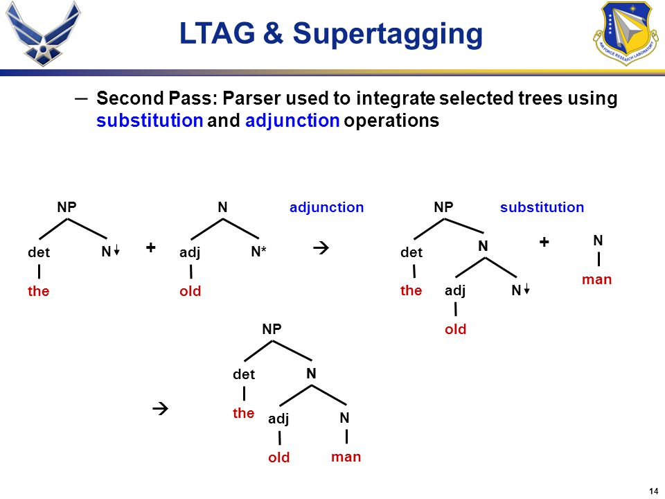 14 LTAG & Supertagging – Second Pass: Parser used to integrate selected trees using substitution and adjunction operations NP det the N N adj old N* +  NP det the NN adj old N adjunction + N man substitution NP det the NN adj old N man 