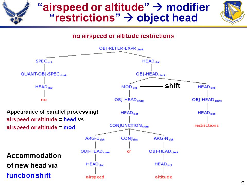 21 no airspeed or altitude restrictions airspeed or altitude  modifier restrictions  object head Appearance of parallel processing.