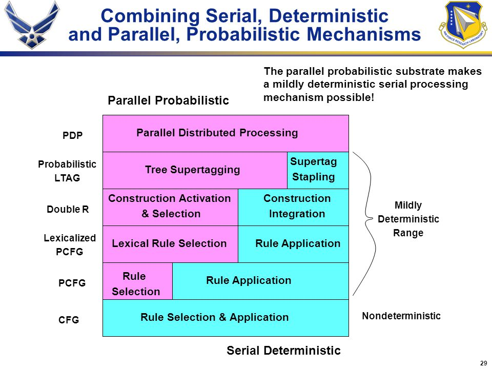 29 Combining Serial, Deterministic and Parallel, Probabilistic Mechanisms Tree Supertagging Construction Activation & Selection Supertag Stapling Construction Integration Rule ApplicationLexical Rule Selection Rule Selection Rule Application Rule Selection & Application Parallel Probabilistic Serial Deterministic Parallel Distributed Processing CFG PCFG Lexicalized PCFG Double R Probabilistic LTAG PDP Mildly Deterministic Range Nondeterministic The parallel probabilistic substrate makes a mildly deterministic serial processing mechanism possible!