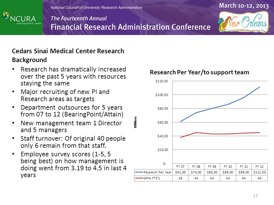 Cedars Sinai Medical Center Research Background Research has dramatically increased over the past 5 years with resources staying the same Major recrui