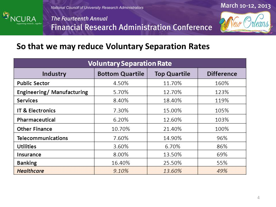 So that we may reduce Voluntary Separation Rates 4 Voluntary Separation Rate IndustryBottom QuartileTop QuartileDifference Public Sector4.50%11.70%160