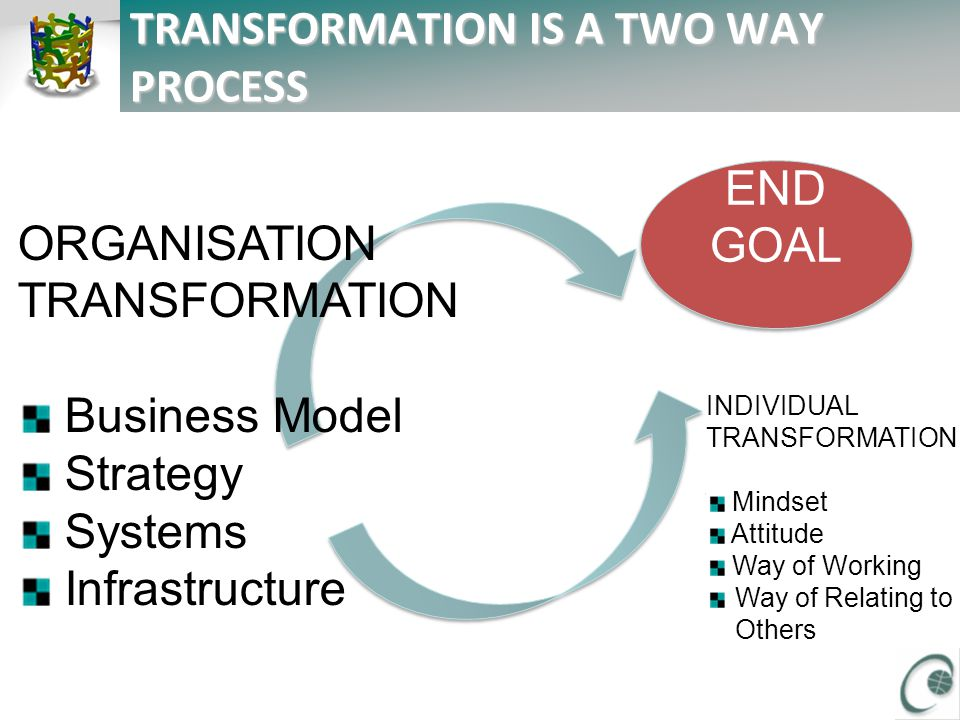 TRANSFORMATION IS A TWO WAY PROCESS ORGANISATION TRANSFORMATION Business Model Strategy Systems Infrastructure INDIVIDUAL TRANSFORMATION Mindset Attitude Way of Working Way of Relating to Others END GOAL END GOAL