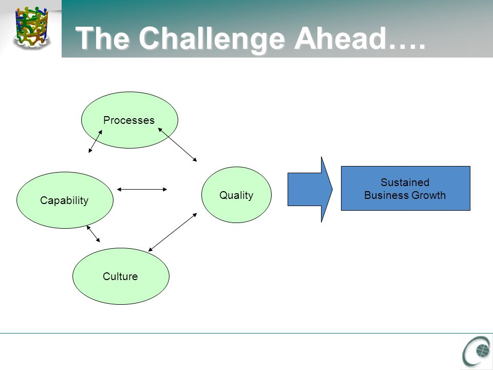 The Challenge Ahead…. Sustained Business Growth Market &Customer Strategy Business Strategy Rapid Technology Deployment People THE KEY...