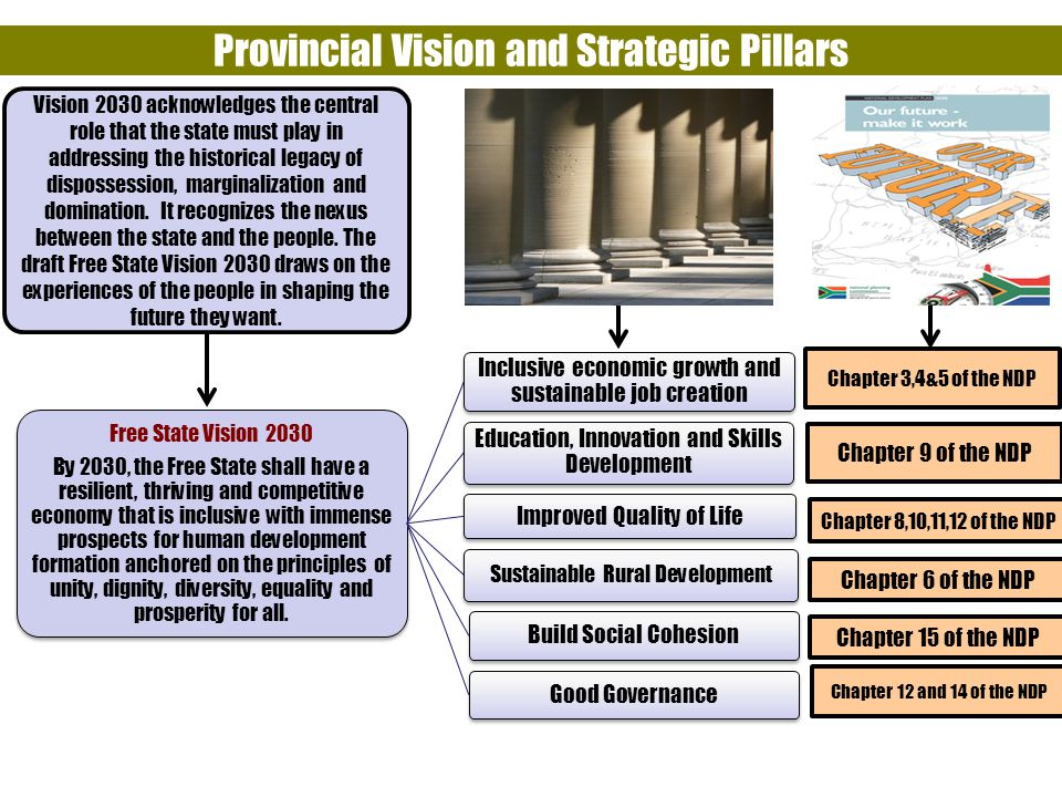 Provincial Vision and Strategic Pillars Free State Vision 2030 By 2030, the Free State shall have a resilient, thriving and competitive economy that is inclusive with immense prospects for human development formation anchored on the principles of unity, dignity, diversity, equality and prosperity for all.