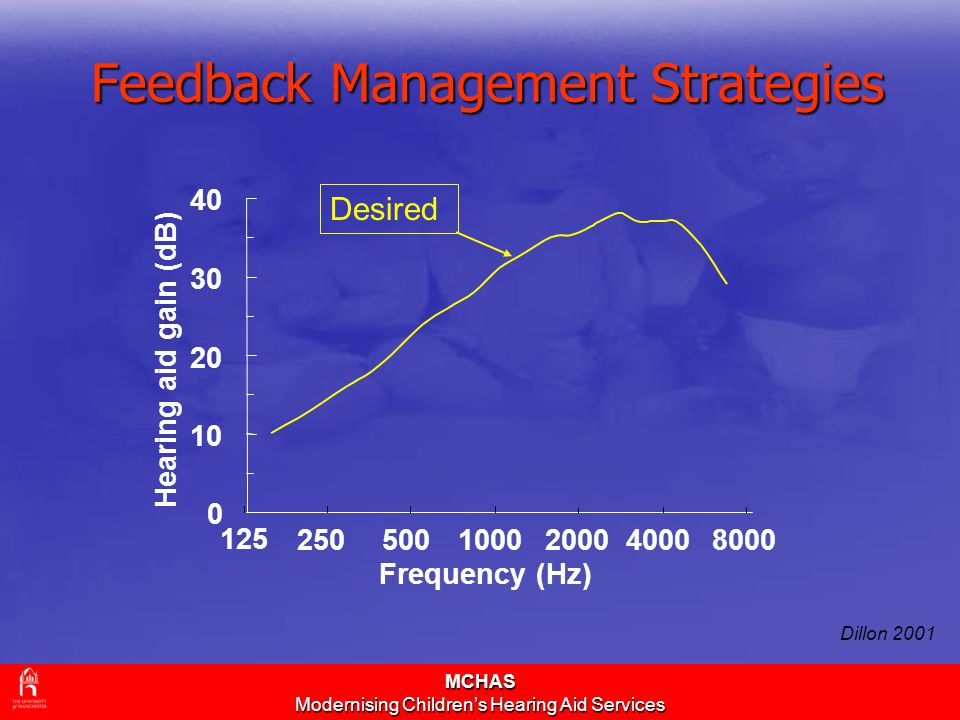 MCHAS Modernising Children's Hearing Aid Services Feedback Management Strategies Desired Dillon 2001 0 10 20 30 40 Frequency (Hz) Hearing aid gain (dB) 8000 4000 20001000500250 125