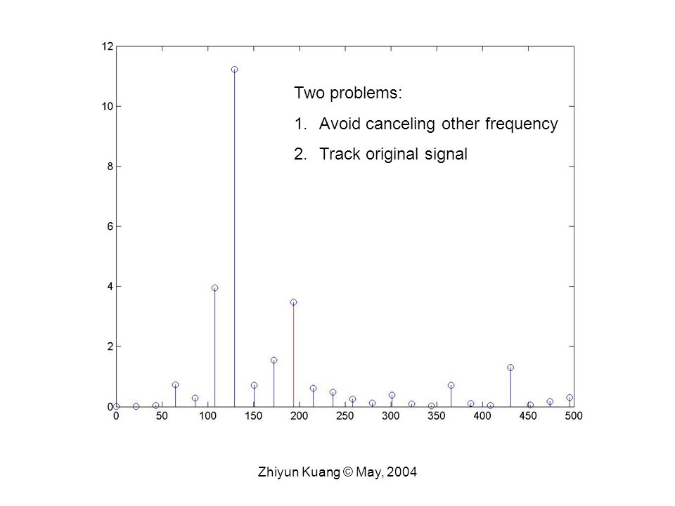 Two problems: 1.Avoid canceling other frequency 2.Track original signal