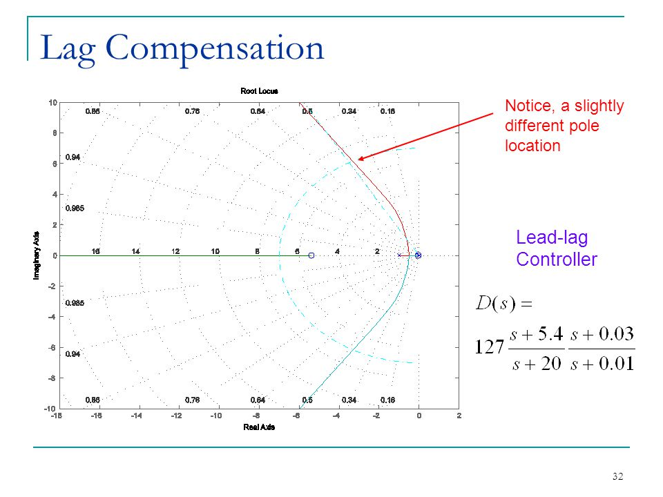 32 Lag Compensation Notice, a slightly different pole location Lead-lag Controller