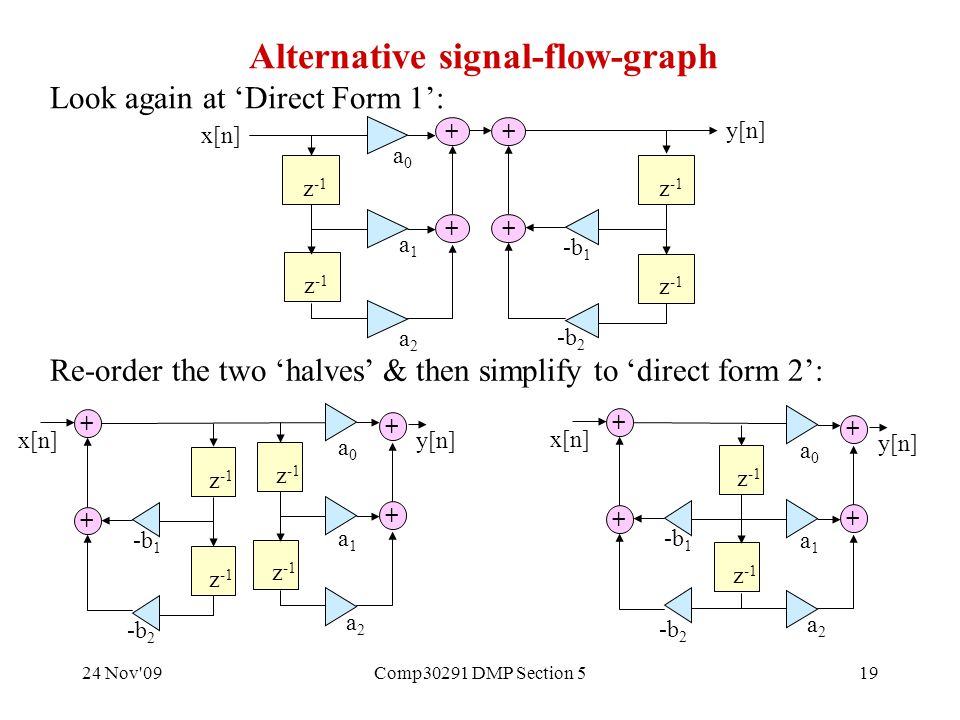 24 Nov 09Comp30291 DMP Section 519 Alternative signal-flow-graph Look again at 'Direct Form 1': Re-order the two 'halves' & then simplify to 'direct form 2': x[n] z -1 + + + + a0a0 a1a1 a2a2 -b 2 -b 1 y[n] a2a2 x[n] z -1 + + a0a0 a1a1 -b 2 z -1 + + -b 1 y[n] a2a2 z -1 + + a0a0 a1a1 y[n] x[n] -b 2 + + -b 1