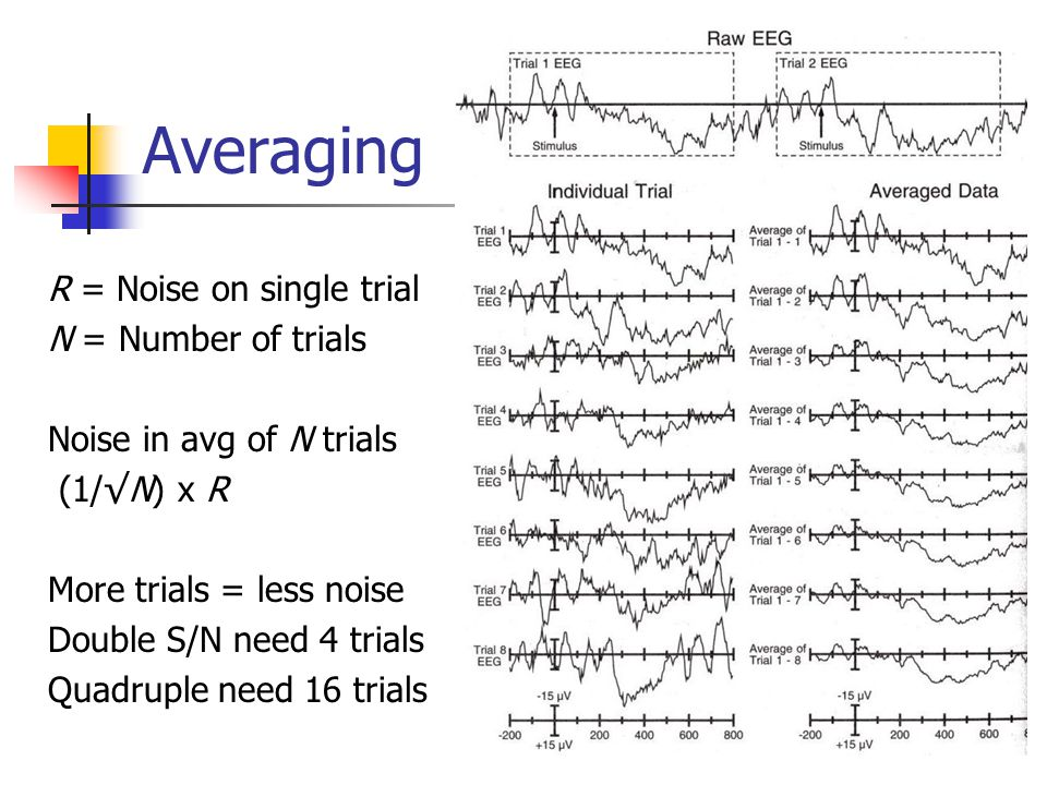 Averaging R = Noise on single trial N = Number of trials Noise in avg of N trials (1/√N) x R More trials = less noise Double S/N need 4 trials Quadruple need 16 trials