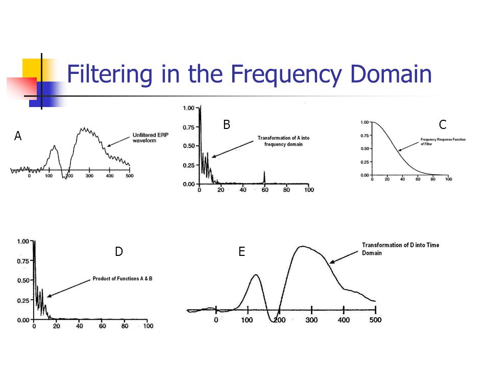 Filtering in the Frequency Domain A BC DE