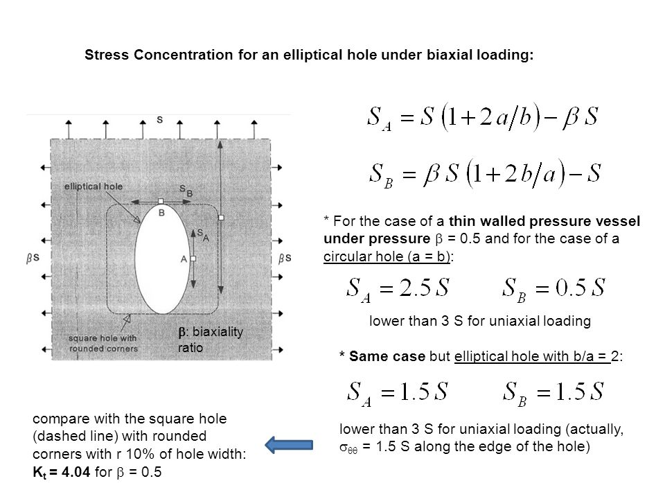 Stress Concentration for an elliptical hole under biaxial loading:  : biaxiality ratio * For the case of a thin walled pressure vessel under pressure