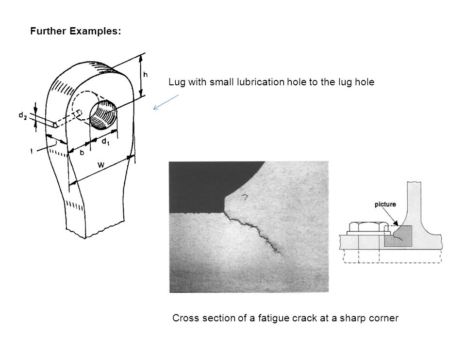 Further Examples: Cross section of a fatigue crack at a sharp corner Lug with small lubrication hole to the lug hole