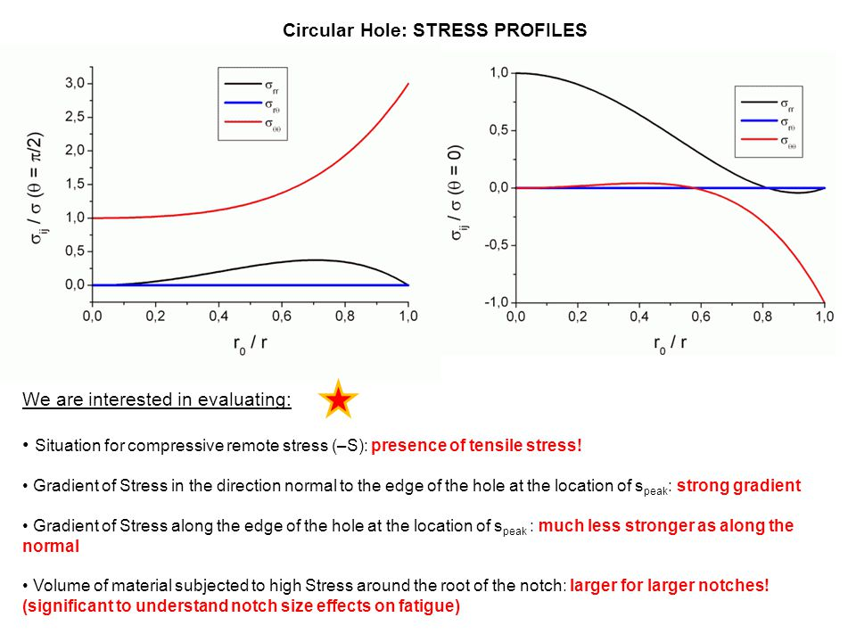 Circular Hole: STRESS PROFILES We are interested in evaluating: Situation for compressive remote stress (–S): presence of tensile stress! Gradient of