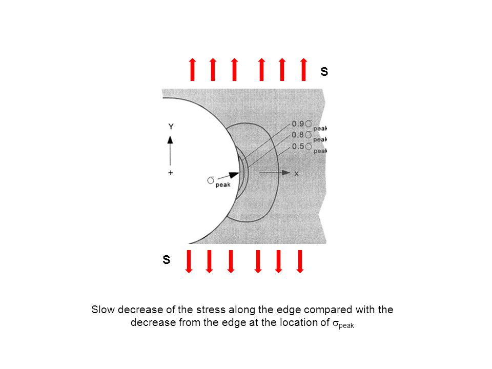 S S Slow decrease of the stress along the edge compared with the decrease from the edge at the location of  peak