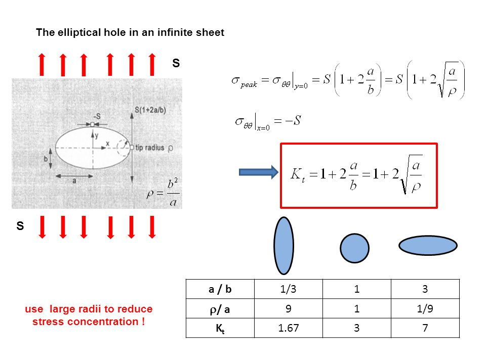 The elliptical hole in an infinite sheet a / b1/313  / a 911/9 KtKt 1.6737 S S use large radii to reduce stress concentration !