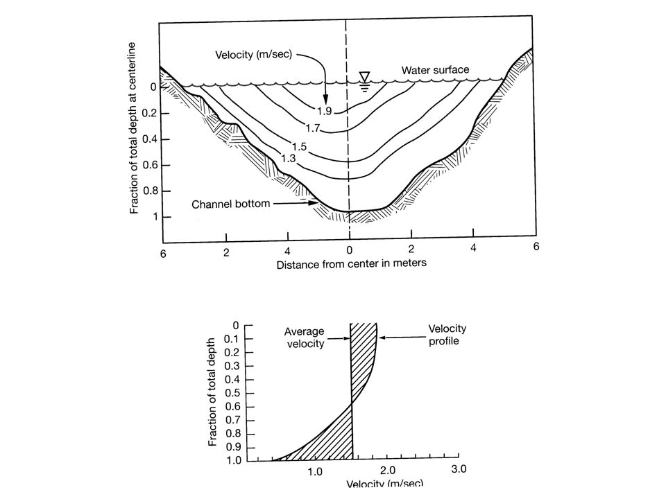 c) stage measurement at natural cross-sections -establish rating curve for natural stream cross-section - use pressure transducer or float in stilling well to continuously measure stage (and therefore discharge) - best sites are: a) more still area just up from fast water reach b) area that is geomorphologically stable