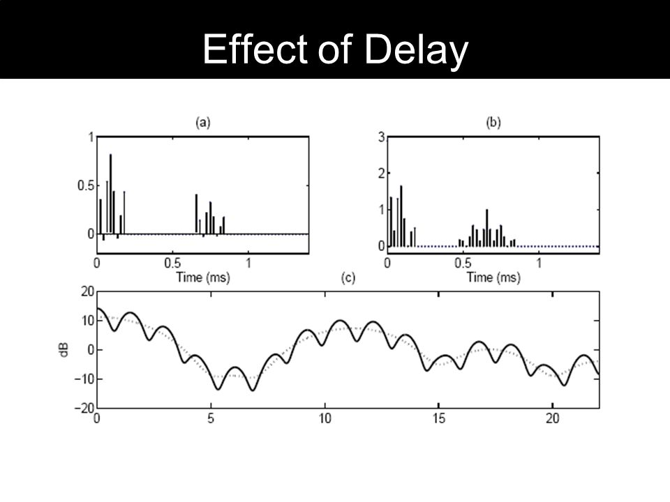 Effect of Delay