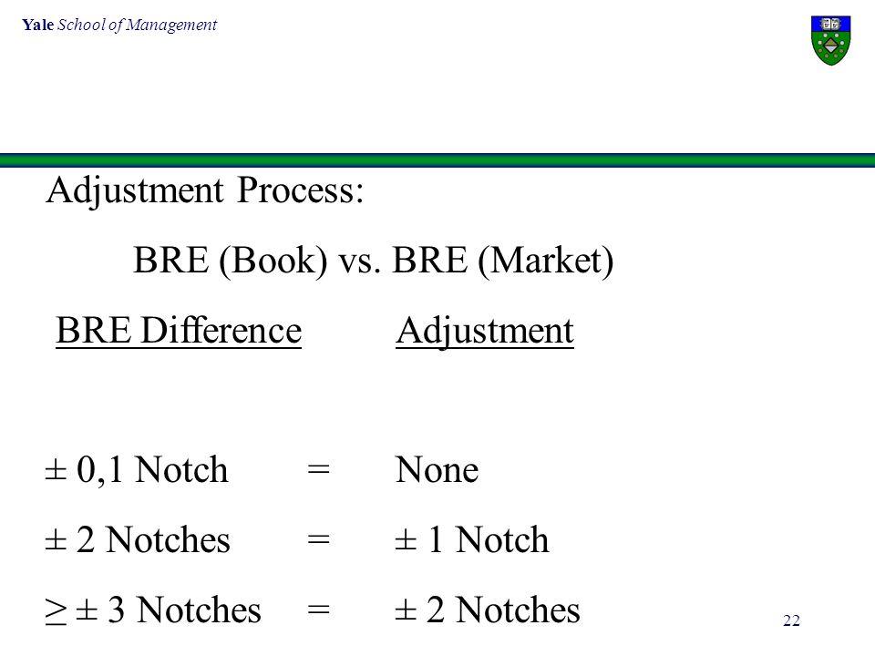 Yale School of Management 22 Adjustment Process: BRE (Book) vs. BRE (Market) BRE DifferenceAdjustment ± 0,1 Notch=None ± 2 Notches=± 1 Notch ≥ ± 3 Not