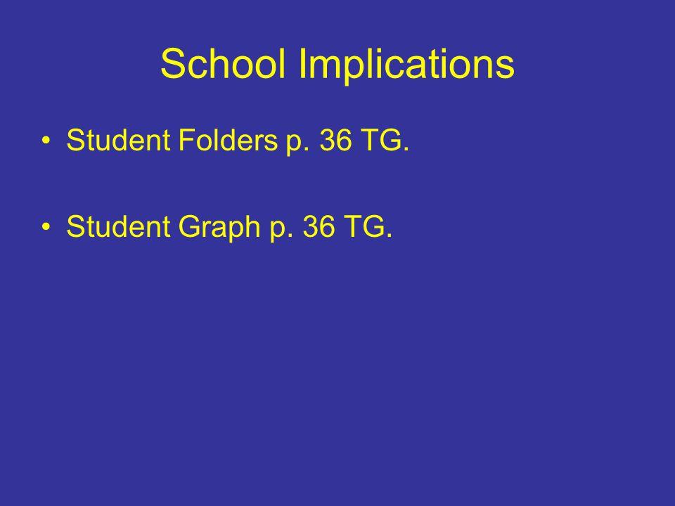 School Implications Student Folders p. 36 TG. Student Graph p. 36 TG.