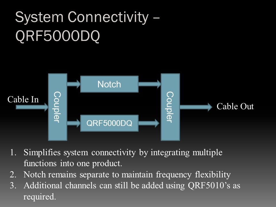 System Connectivity – QRF5000DQ Cable In Cable Out Notch Coupler QRF5000DQ 1.Simplifies system connectivity by integrating multiple functions into one product.