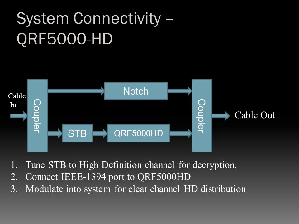 System Connectivity – QRF5000-HD Cable In Cable Out Notch Coupler QRF5000HD 1.Tune STB to High Definition channel for decryption. 2.Connect IEEE-1394