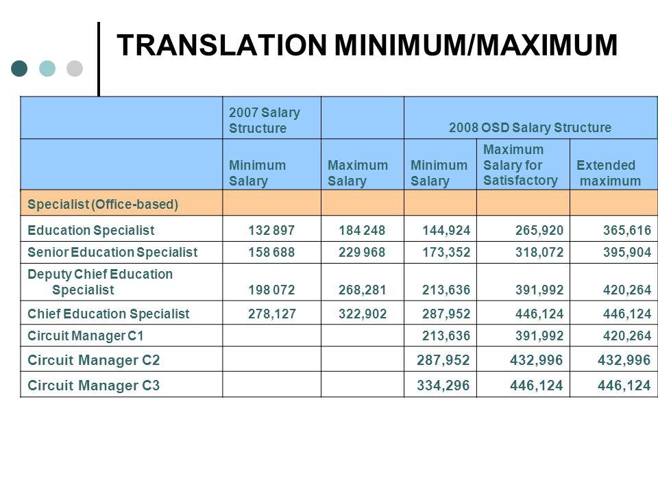 TRANSLATION MINIMUM/MAXIMUM 2007 Salary Structure 2008 OSD Salary Structure Minimum Salary Maximum Salary Minimum Salary Maximum Salary for Satisfacto