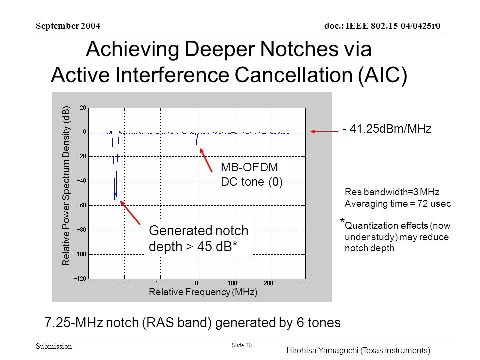 Submission doc.: IEEE 802.15-04/0425r0 September 2004 Slide 10 7.25-MHz notch (RAS band) generated by 6 tones MB-OFDM DC tone (0) Generated notch depth > 45 dB* Relative Power Spectrum Density (dB) Relative Frequency (MHz) Res bandwidth=3 MHz Averaging time = 72 usec Quantization effects (now under study) may reduce notch depth - 41.25dBm/MHz Achieving Deeper Notches via Active Interference Cancellation (AIC) Hirohisa Yamaguchi (Texas Instruments) *