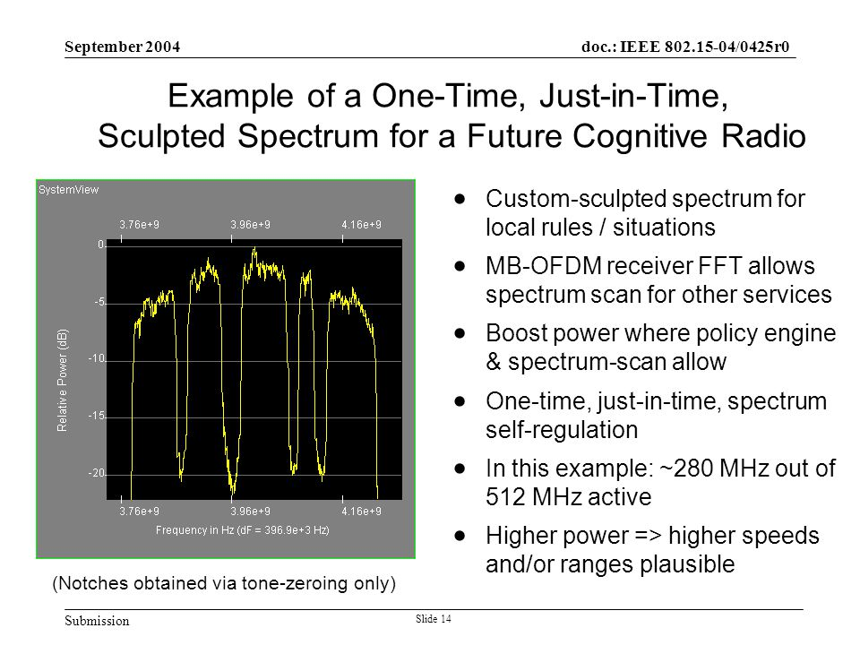 Submission doc.: IEEE 802.15-04/0425r0 September 2004 Slide 14 Example of a One-Time, Just-in-Time, Sculpted Spectrum for a Future Cognitive Radio  Custom-sculpted spectrum for local rules / situations  MB-OFDM receiver FFT allows spectrum scan for other services  Boost power where policy engine & spectrum-scan allow  One-time, just-in-time, spectrum self-regulation  In this example: ~280 MHz out of 512 MHz active  Higher power => higher speeds and/or ranges plausible (Notches obtained via tone-zeroing only)