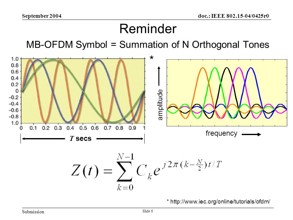 Submission doc.: IEEE 802.15-04/0425r0 September 2004 Slide 6 Reminder MB-OFDM Symbol = Summation of N Orthogonal Tones * http://www.iec.org/online/tutorials/ofdm/ T secs * amplitude frequency
