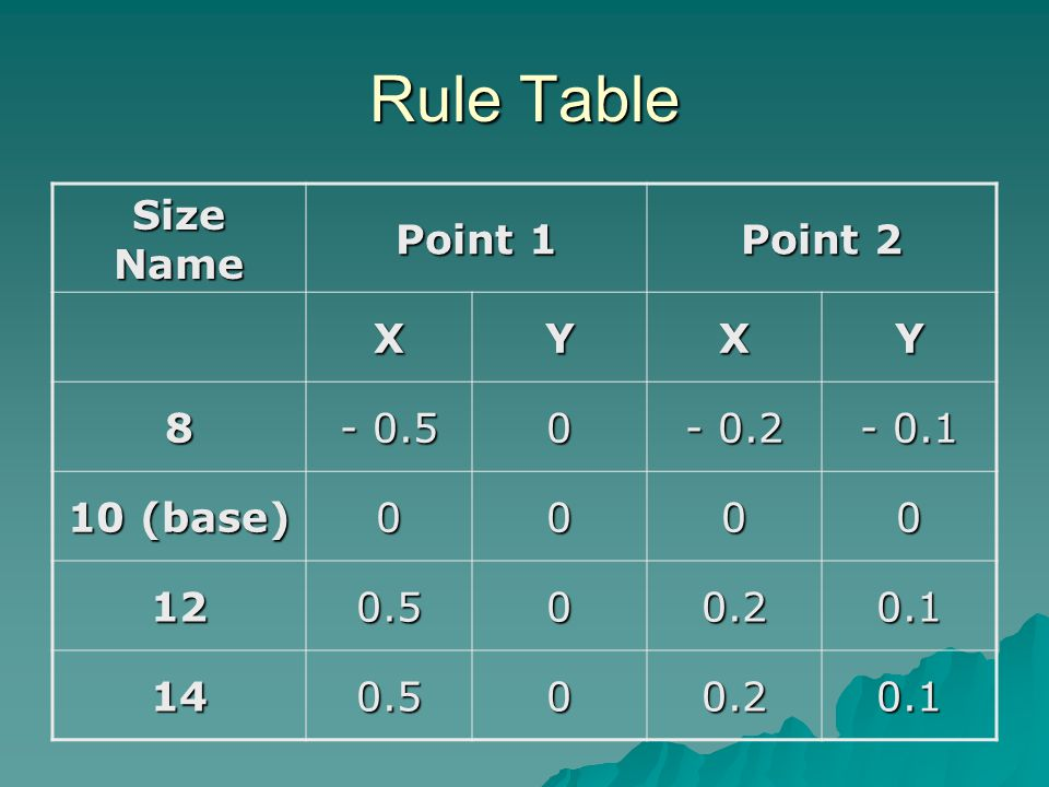 Rule Table Size Name Point 1 Point 2 XYXY 8 - 0.5 0 - 0.2 - 0.1 10 (base) 0000 120.500.20.1 140.500.20.1