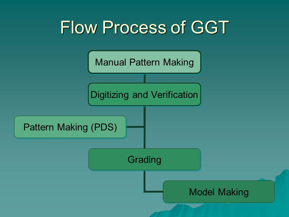 Flow Process of GGT Manual Pattern Making Digitizing and Verification Grading Model Making Pattern Making (PDS)