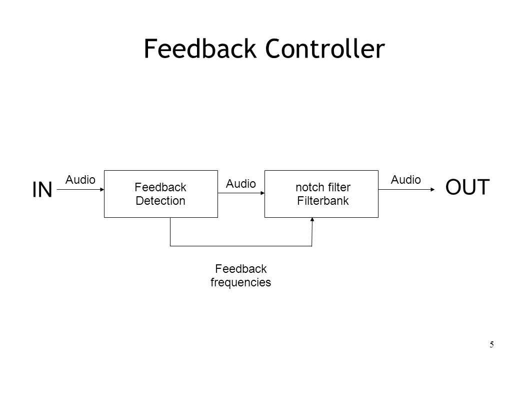 5 Feedback Controller Feedback Detection notch filter Filterbank Audio Feedback frequencies IN OUT