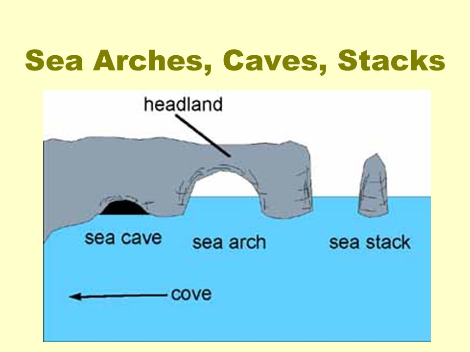 Sea Arches, Caves, Stacks