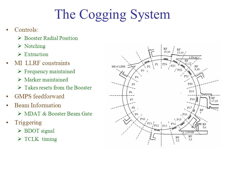 The Cogging System Controls:  Booster Radial Position  Notching  Extraction MI LLRF constraints  Frequency maintained  Marker maintained  Takes resets from the Booster GMPS feedforward Beam Information  MDAT & Booster Beam Gate Triggering  BDOT signal  TCLK timing