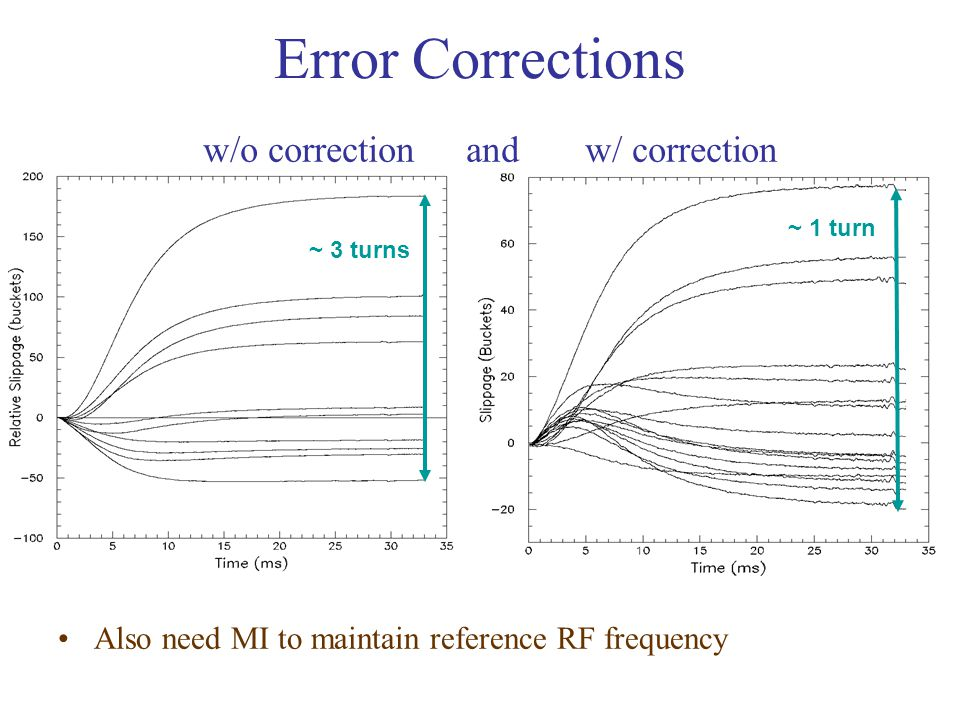Error Corrections ~ 3 turns w/o correction and w/ correction ~ 1 turn Also need MI to maintain reference RF frequency