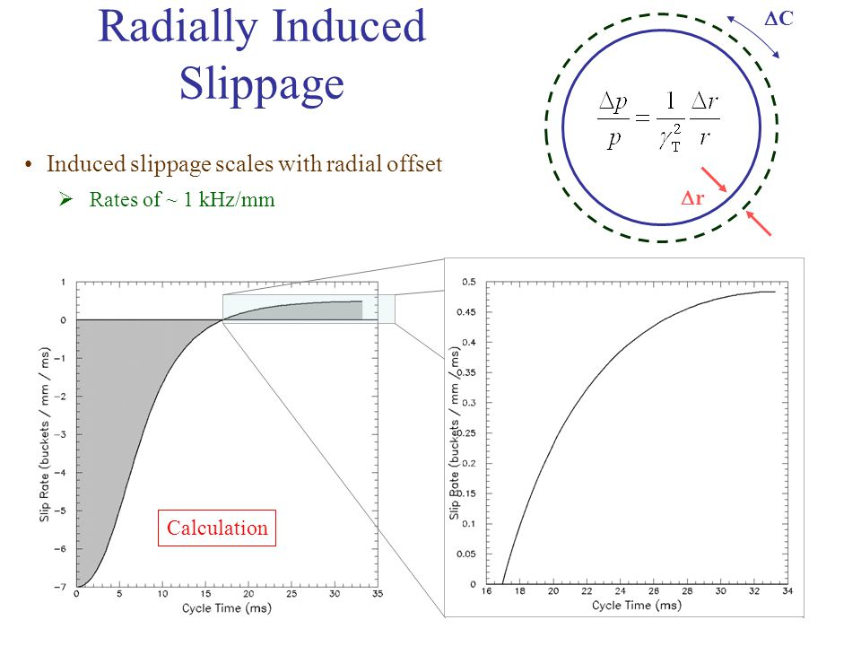 Radially Induced Slippage Induced slippage scales with radial offset  Rates of ~ 1 kHz/mm Calculation rr CC