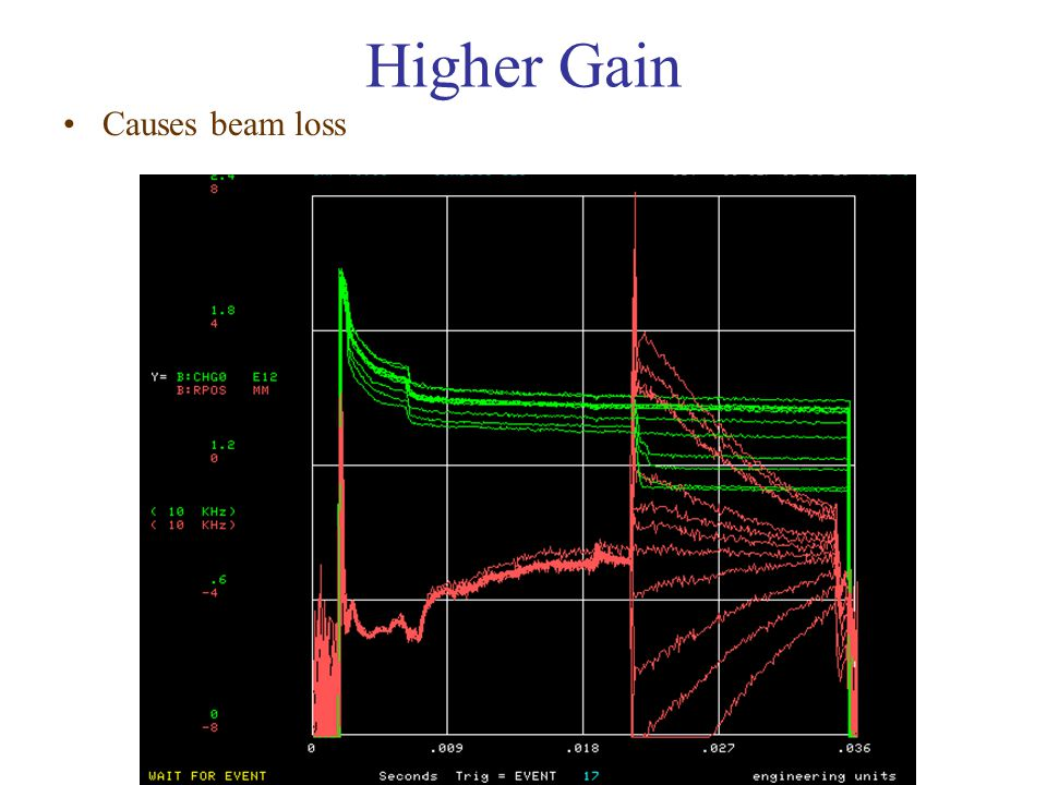 Higher Gain Causes beam loss