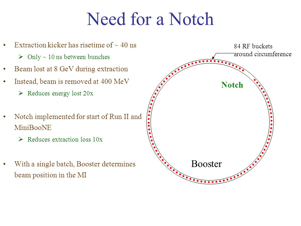 Need for a Notch Extraction kicker has risetime of ~ 40 ns  Only ~ 10 ns between bunches Beam lost at 8 GeV during extraction Instead, beam is removed at 400 MeV  Reduces energy lost 20x Notch implemented for start of Run II and MiniBooNE  Reduces extraction loss 10x With a single batch, Booster determines beam position in the MI 84 RF buckets around circumference Notch Booster