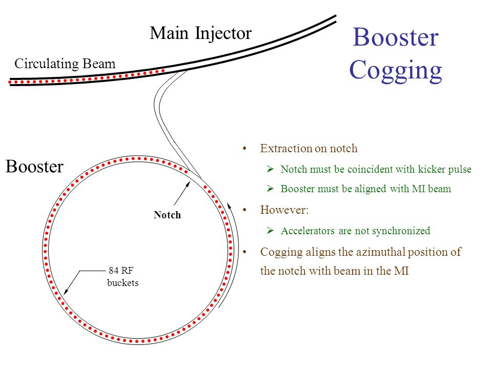 Booster Cogging 84 RF buckets Notch Booster Main Injector Circulating Beam Extraction on notch  Notch must be coincident with kicker pulse  Booster must be aligned with MI beam However:  Accelerators are not synchronized Cogging aligns the azimuthal position of the notch with beam in the MI