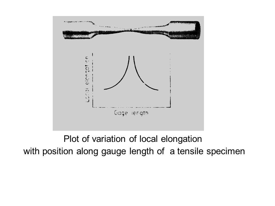 Plot of variation of local elongation with position along gauge length of a tensile specimen